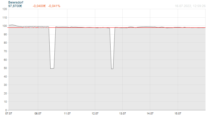 Beiersdorf Wochenchart
