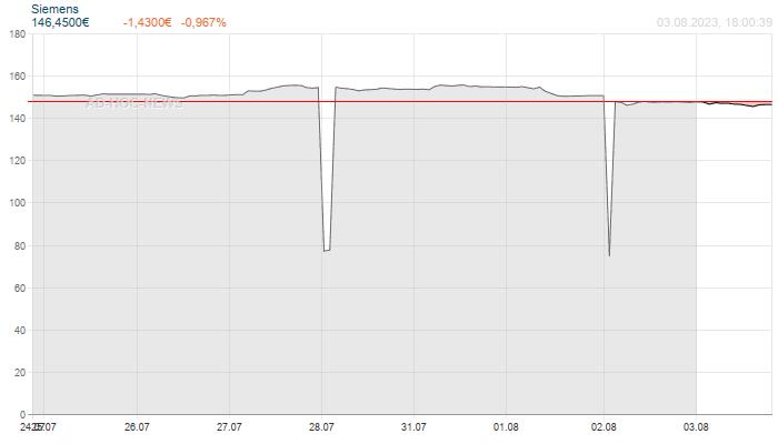 Siemens Wochenchart