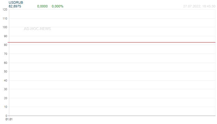 USD / RUB Wochenchart