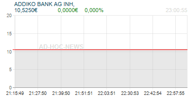 ADDIKO BANK AG INH, Realtimechart