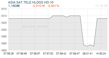 ASIA SAT.TELE.HLDGS HD-10 Realtimechart