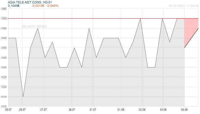 ASIA TELE-NET CONS. HD-01 Wochenchart