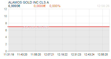 ALAMOS GOLD INC CLS A Realtimechart