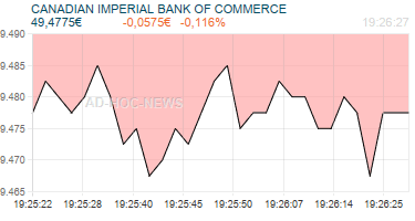CANADIAN IMPERIAL BANK OF COMMERCE Realtimechart