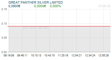 GREAT PANTHER SILVER LIMITED Realtimechart