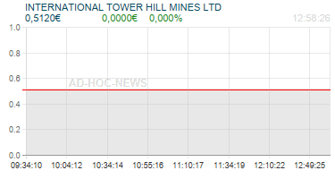 INTERNATIONAL TOWER HILL MINES LTD Realtimechart