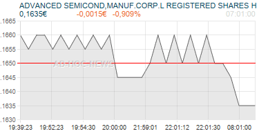 ADVANCED SEMICOND,MANUF.CORP.L REGISTERED SHARES H Realtimechart