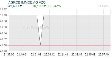 AGROB IMMOB.AG VZO Realtimechart