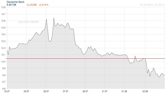 Deutsche Bank Wochenchart