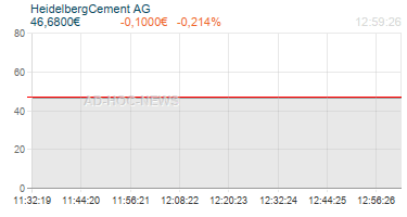 HeidelbergCement AG Realtimechart