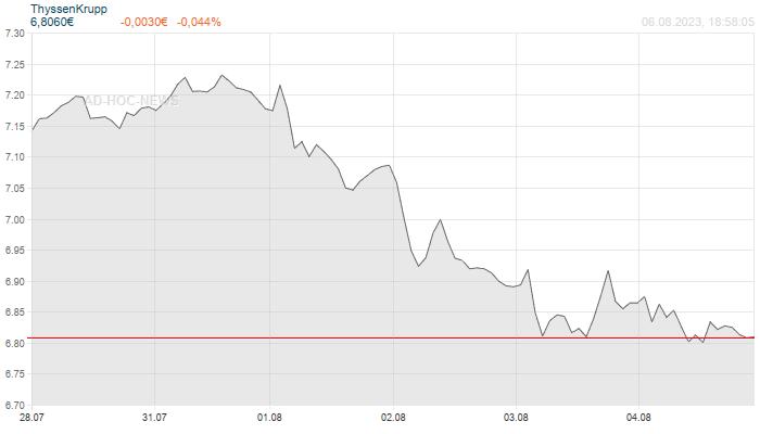 ThyssenKrupp Wochenchart