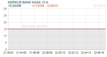 MERKUR BANK KGAA .O.N. Realtimechart
