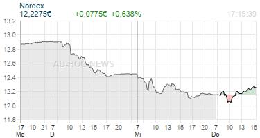 Nordex Realtimechart