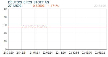 DEUTSCHE ROHSTOFF AG Realtimechart