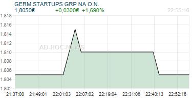 GERM.STARTUPS GRP NA O.N. Realtimechart