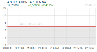 A.S.CREATION TAPETEN NA Realtimechart