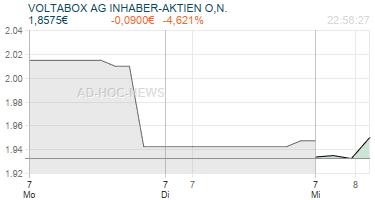 VOLTABOX AG INHABER-AKTIEN O,N. Realtimechart