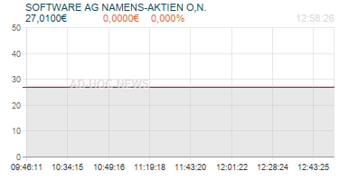 SOFTWARE AG NAMENS-AKTIEN O,N. Realtimechart