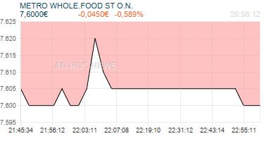 METRO WHOLE.FOOD ST O.N. Realtimechart