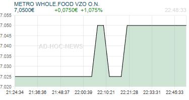 METRO WHOLE.FOOD VZO O.N. Realtimechart