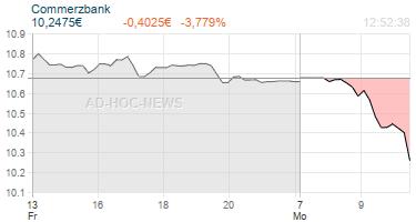 Commerzbank Realtimechart