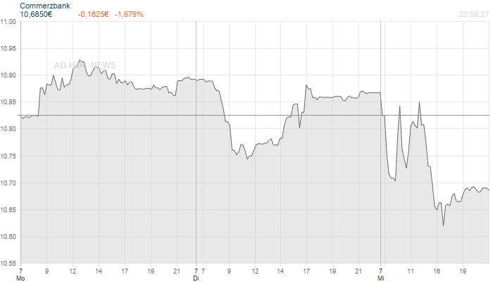 Commerzbank Wochenchart