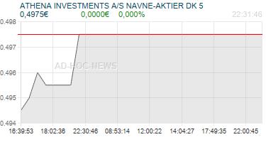 ATHENA INVESTMENTS A/S NAVNE-AKTIER DK 5 Realtimechart