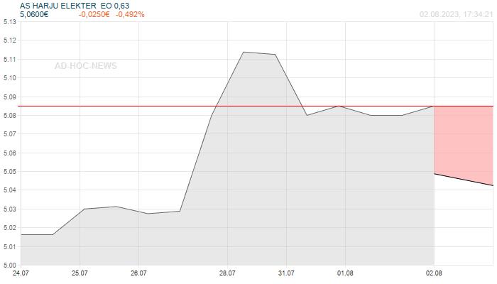 AS HARJU ELEKTER  EO 0,63 Wochenchart