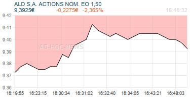ALD S,A. ACTIONS NOM. EO 1,50 Realtimechart