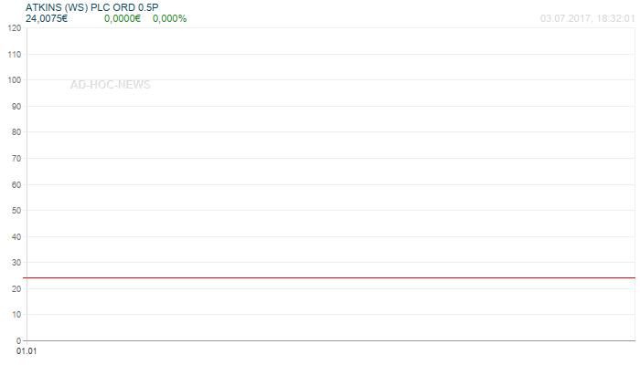 ATKINS (WS) PLC ORD 0.5P Wochenchart