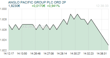 ANGLO PACIFIC GROUP PLC ORD 2P Realtimechart