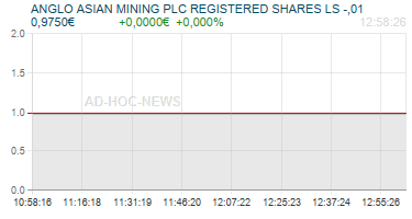 ANGLO ASIAN MINING PLC REGISTERED SHARES LS -,01 Realtimechart