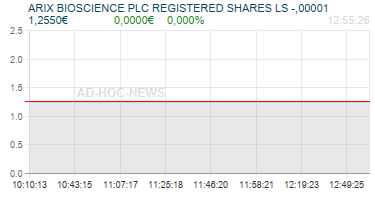 ARIX BIOSCIENCE PLC REGISTERED SHARES LS -,00001 Realtimechart