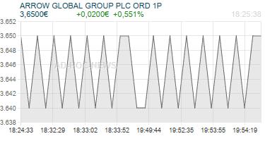 ARROW GLOBAL GROUP PLC ORD 1P Realtimechart