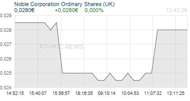 Noble Corporation Ordinary Shares (UK) Realtimechart