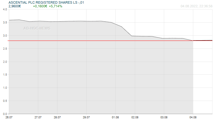 ASCENTIAL PLC REGISTERED SHARES LS -,01 Wochenchart