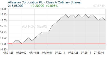Atlassian Corporation Plc - Class A Ordinary Shares Realtimechart
