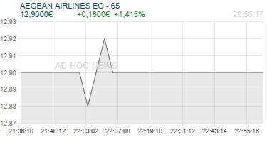 AEGEAN AIRLINES EO -,65 Realtimechart