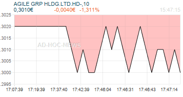 AGILE GRP HLDG.LTD.HD-,10 Realtimechart