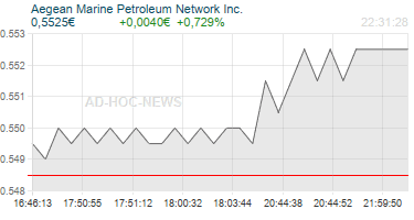 Aegean Marine Petroleum Network Inc. Realtimechart