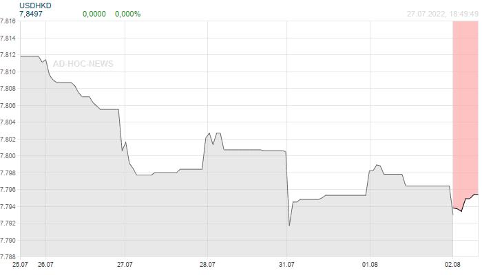 USD / HKD Wochenchart