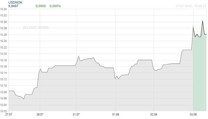 USD / NOK Wochenchart