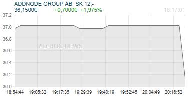 ADDNODE GROUP AB  SK 12,- Realtimechart