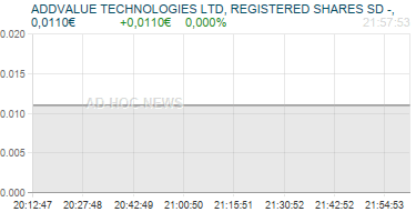 ADDVALUE TECHNOLOGIES LTD, REGISTERED SHARES SD -, Realtimechart