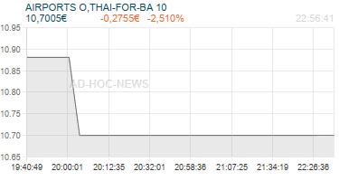 AIRPORTS O,THAI-FOR-BA 10 Realtimechart