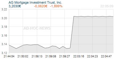 AG Mortgage Investment Trust, Inc. Realtimechart
