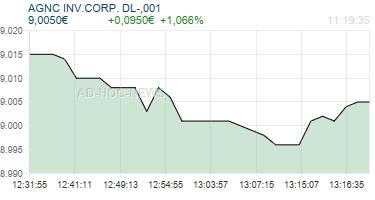 AGNC INV.CORP. DL-,001 Realtimechart