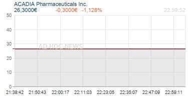 ACADIA Pharmaceuticals Inc. Realtimechart