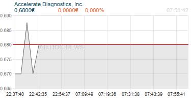 Accelerate Diagnostics, Inc. Realtimechart