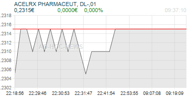ACELRX PHARMACEUT, DL-,01 Realtimechart